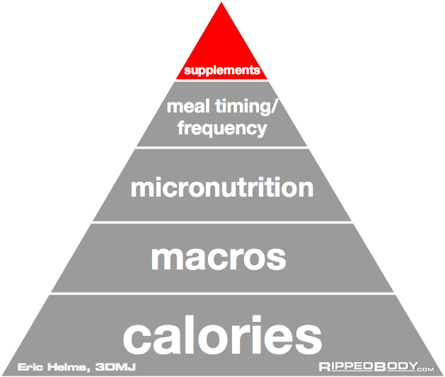 the pyramid of nutrition